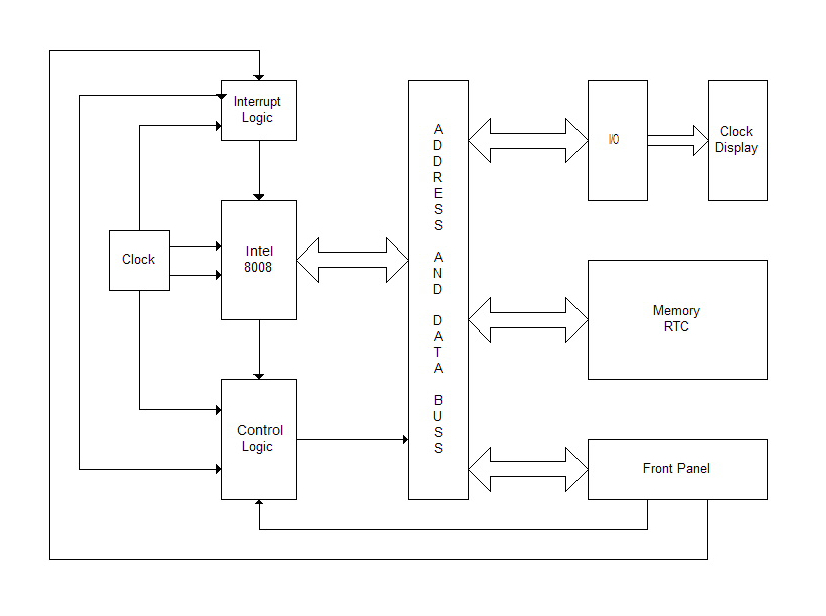 Learn how to program a microprocessor